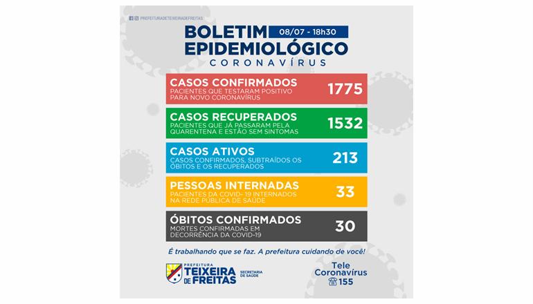 Teixeira registra nesta quarta (08) 78 novos casos de Covid-19 e um óbito; são 213 casos ativos