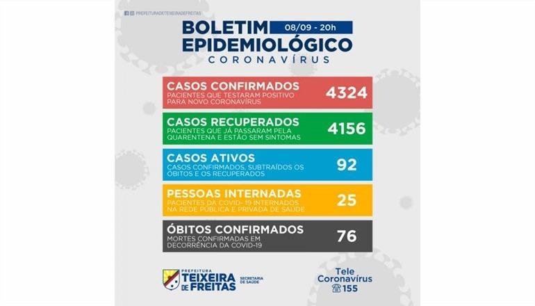 De acordo boletim desta terça-feira estão internados 25 pacientes de Covid e 92 casos estão ativos