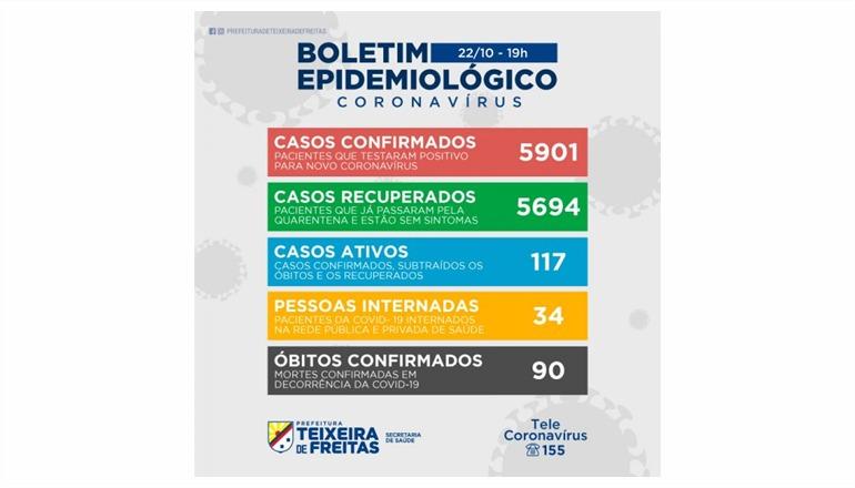 Boletim informa 45 novos casos de Covid em Teixeira; 34 pacientes estão internados